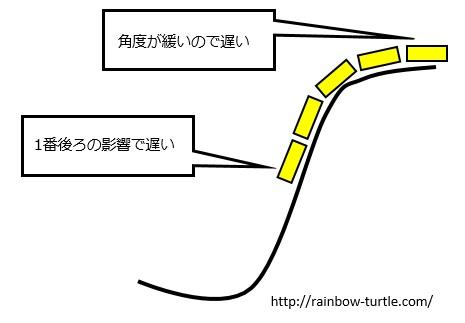図1ジェットコースター