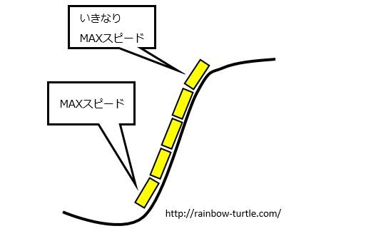 図2ジェットコースター